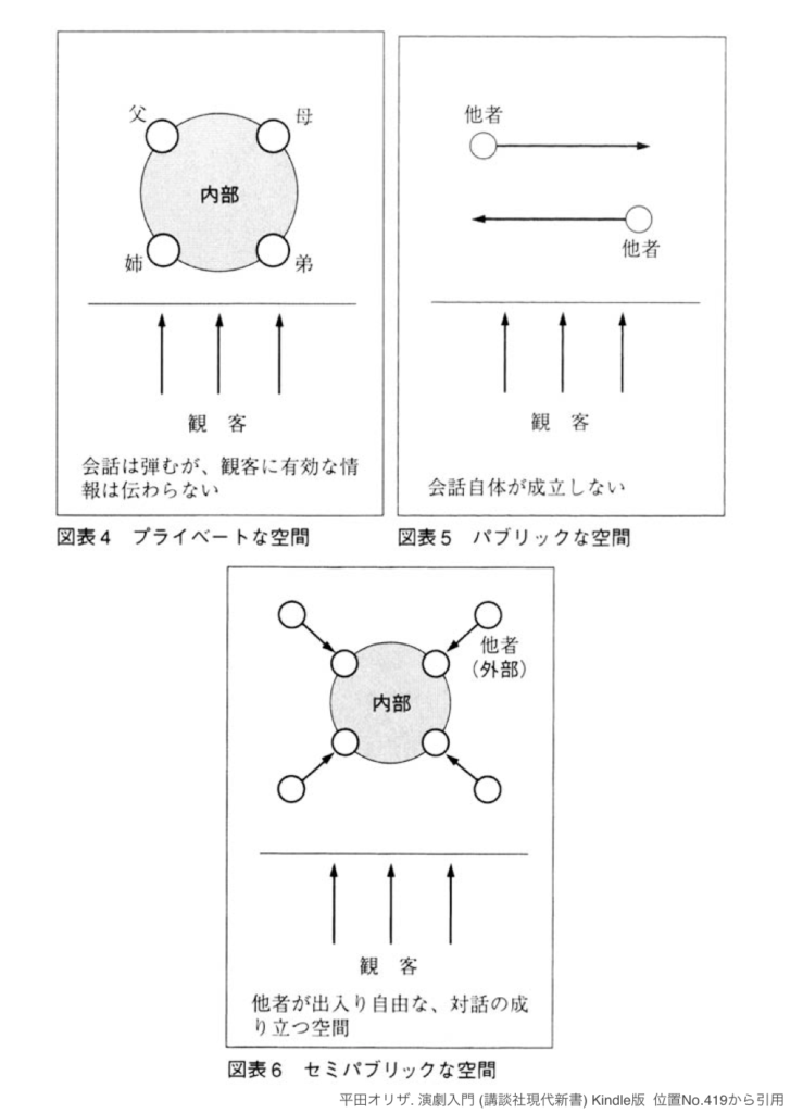 図表4 プライベートな空間 会話は弾むが、観客に有効な情報は伝わらない  図表5 パブリックな空間 会話自体が成立しない  図表6 セミパブリックな空間 他者が出入り自由な、対話の成り立つ空間